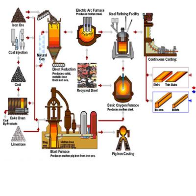 Basic Oxygen Furnace Steelmaking